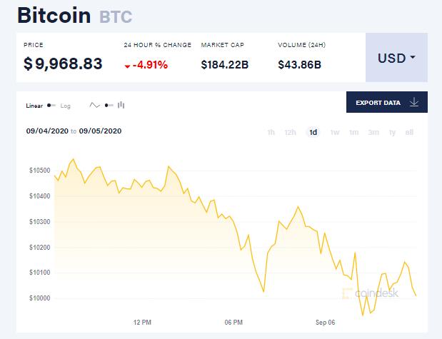 Chỉ số giá bitcoin hôm nay 6/9 (nguồn: CoinDesk)