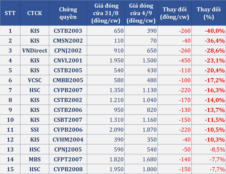 Thị trường chứng quyền tuần (31/8 - 4/9): Nhóm PNJ bùng nổ, chứng quyền ngân hàng phân hóa - Ảnh 4.