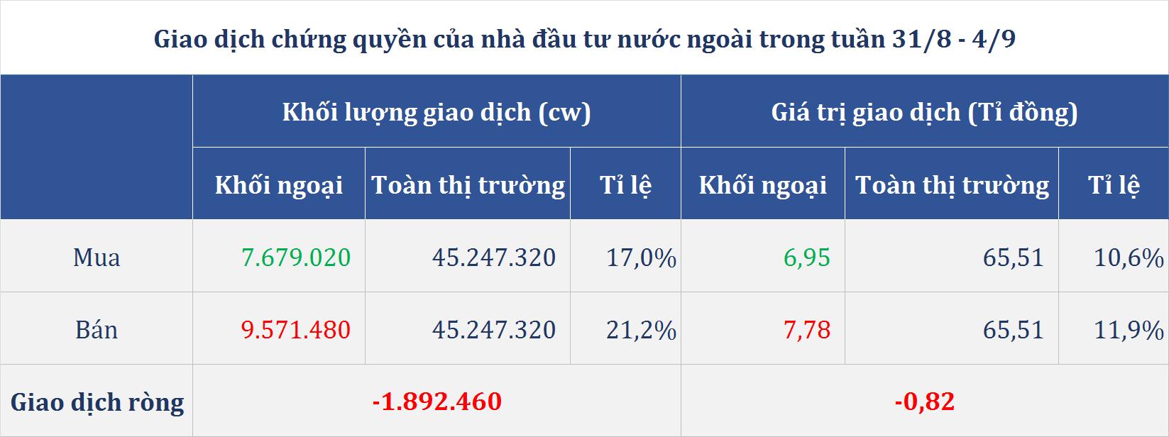 Thị trường chứng quyền tuần (31/8 - 4/9): Nhóm PNJ bùng nổ, chứng quyền ngân hàng phân hóa - Ảnh 5.