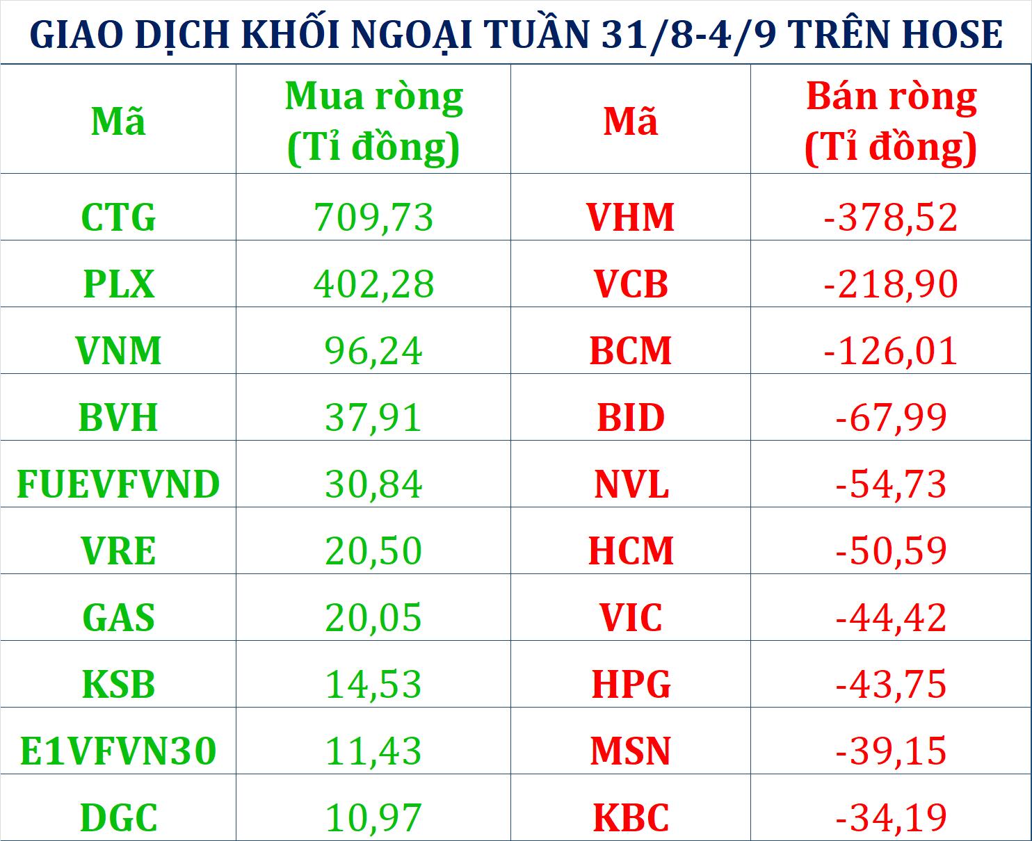 Tuần 31/8 - 4/9: Khối ngoại giảm mạnh bán ròng, CTG và PLX hút vốn nghìn tỉ  - Ảnh 1.
