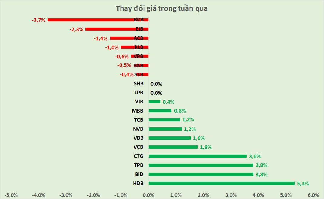 Cổ phiếu ngân hàng tuần qua: HDB dẫn đầu tăng giá, thanh khoản BID tăng gần 46% - Ảnh 2.