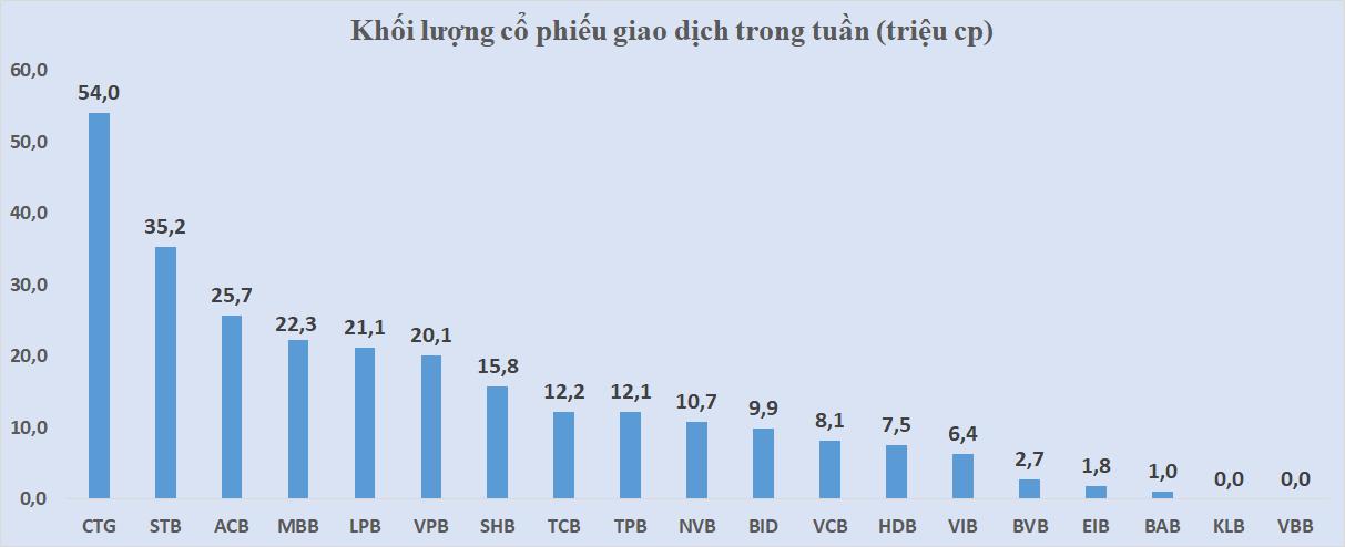 Cổ phiếu ngân hàng tuần qua: HDB dẫn đầu tăng giá, thanh khoản BID tăng gần 46% - Ảnh 4.
