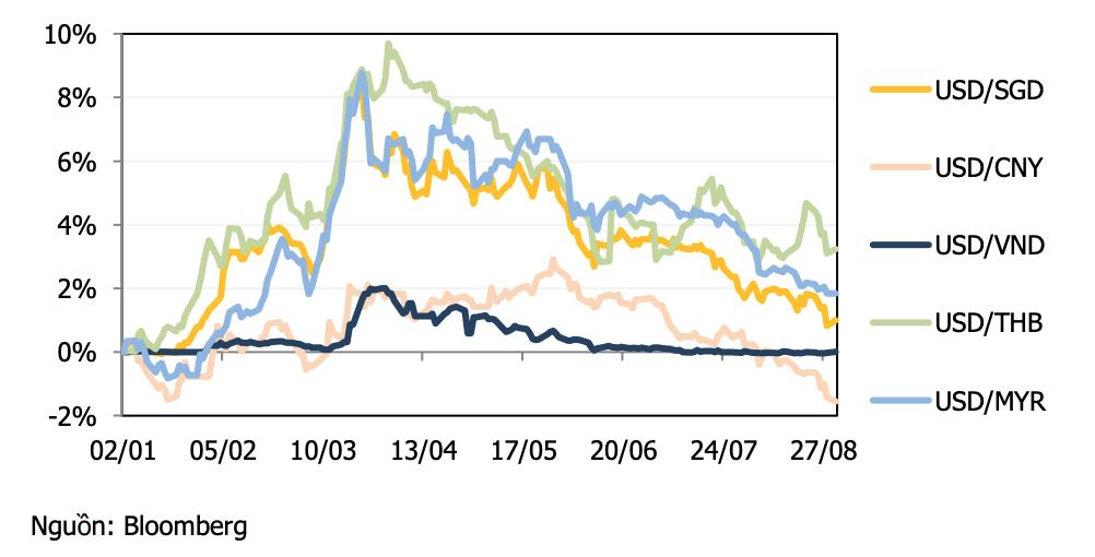 VND sẽ tăng giá nhẹ trong những tháng cuối năm - Ảnh 2.