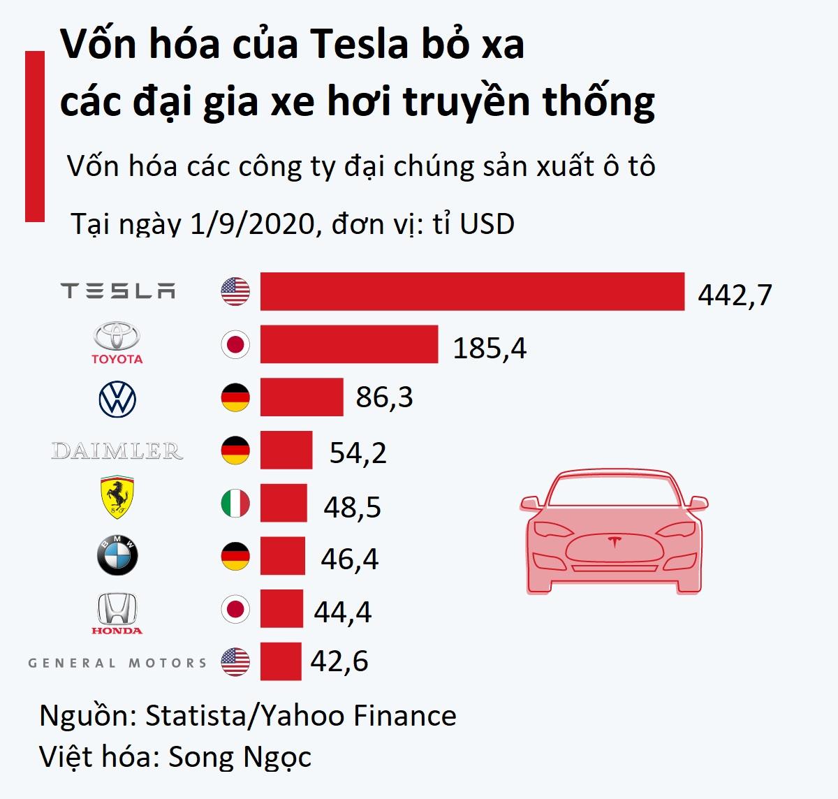 Tân binh xe điện tăng trưởng gần 1.000%, vượt xa các đại gia lâu đời - Ảnh 2.