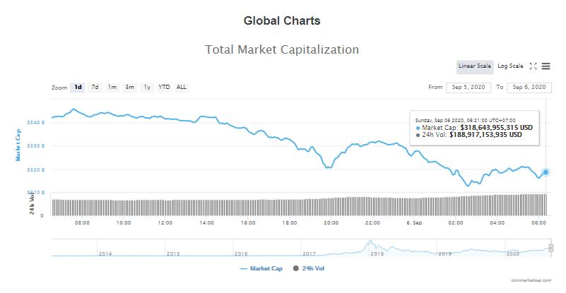 Tổng giá trị thị trường tiền kĩ thuật số và khối lượng giao dịch ngày 6/9 (nguồn: CoinTelegraph)