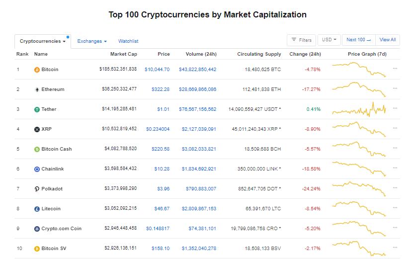 Nhóm 10 đồng tiền hàng đầu theo giá trị thị trường ngày 6/9 (nguồn: CoinMarketCap)