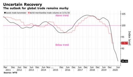 Tín hiệu phục hồi của nền kinh tế thế giới đang mờ dần - Ảnh 1.