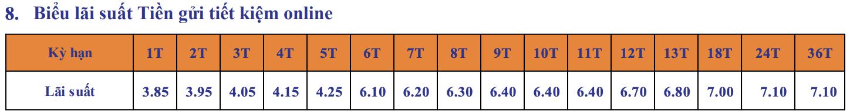 Lãi suất ngân hàng SHB mới nhất tháng 9/2020: Cao nhất là 8,95%/năm - Ảnh 3.