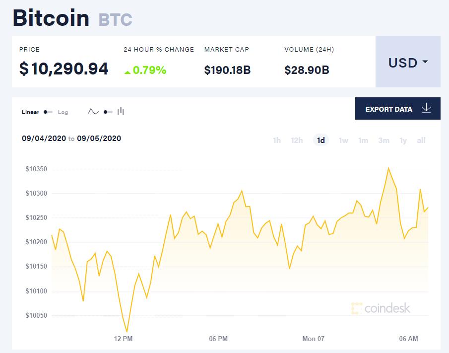 Chỉ số giá bitcoin hôm nay 7/9 (nguồn: CoinDesk)