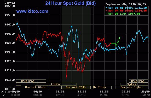 Giá vàng hôm nay 7/9 : Giá vàng tăng trong phiên đầu tuần