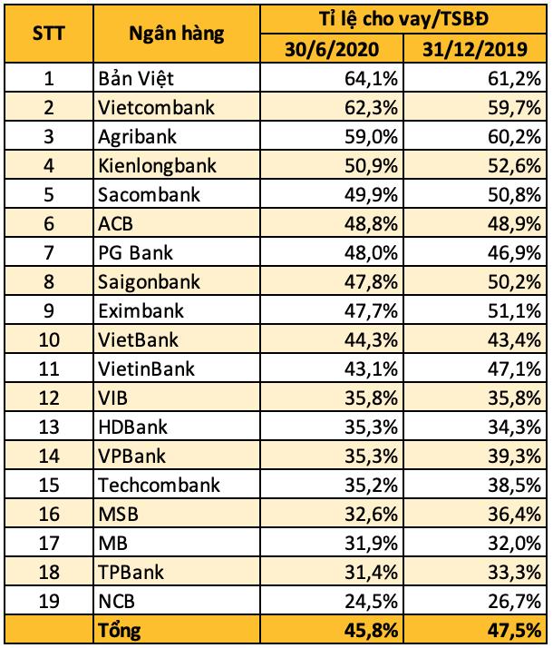Hơn 7,2 triệu tỉ đồng bất động sản đang thế chấp tại ngân hàng - Ảnh 1.
