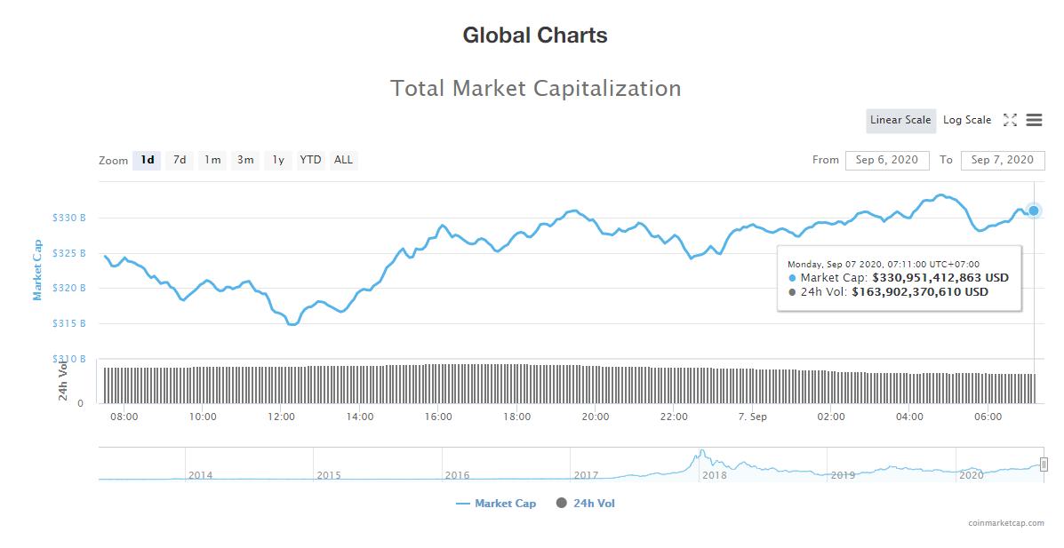 Tổng giá trị thị trường tiền kĩ thuật số và khối lượng giao dịch ngày 7/9 (nguồn: CoinTelegraph)