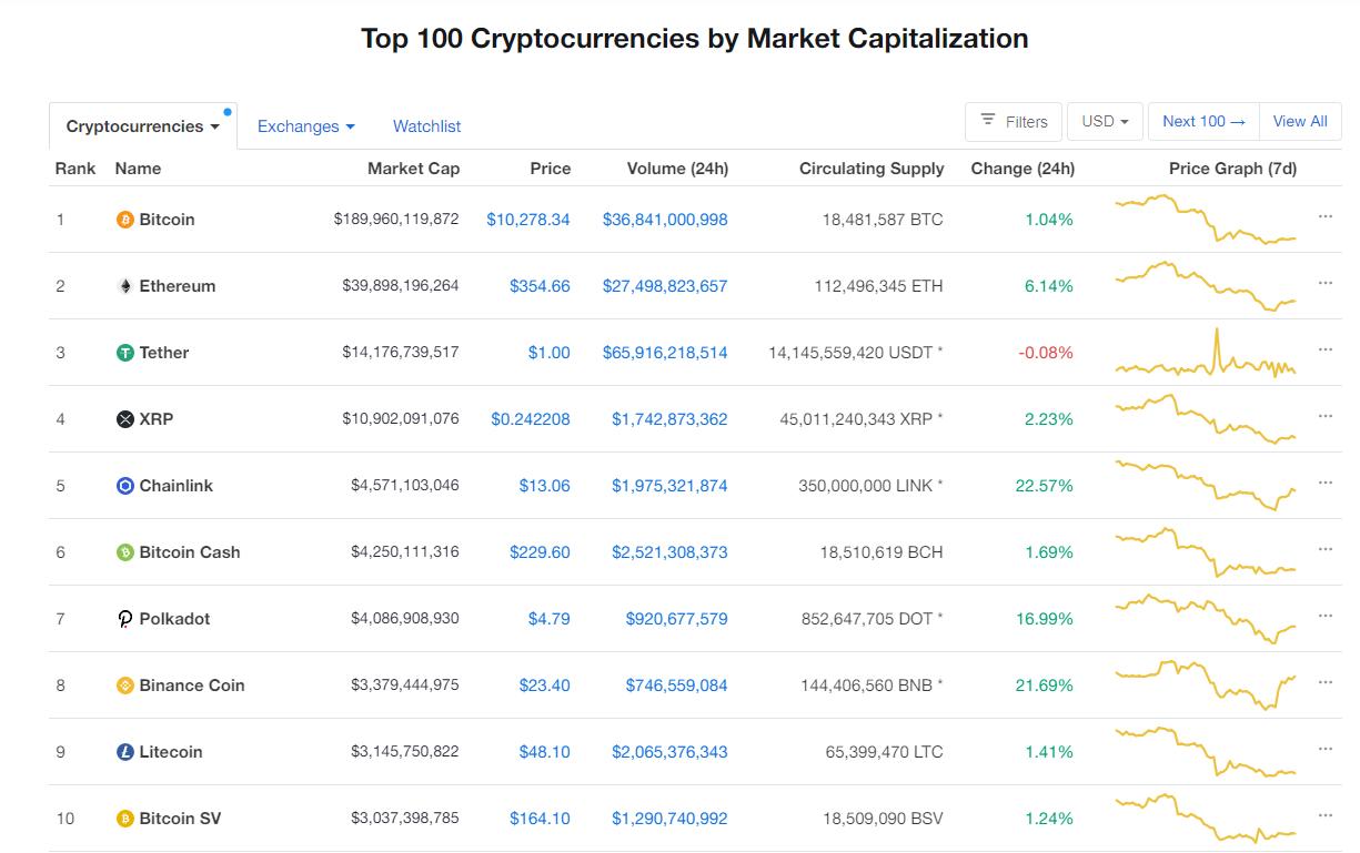 Nhóm 10 đồng tiền hàng đầu theo giá trị thị trường ngày 7/9 (nguồn: CoinMarketCap)