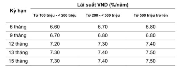 Lãi suất Ngân hàng Việt Á tháng 9/2020: Cao nhất 7,5%/năm - Ảnh 2.