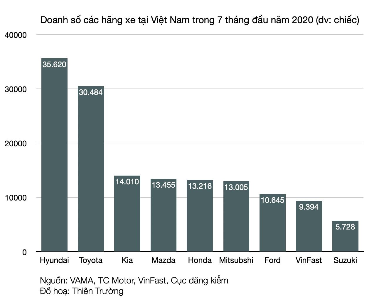 Từ Tesla tới VinFast: Các hãng xe bán được bao nhiêu ô tô mới bắt đầu có lãi? - Ảnh 4.