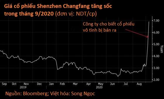 Nhiều vụ 'lỡ tay bán cổ phiếu' xảy ra liên tiếp, nhà đầu tư Trung Quốc lo có gian lận - Ảnh 1.
