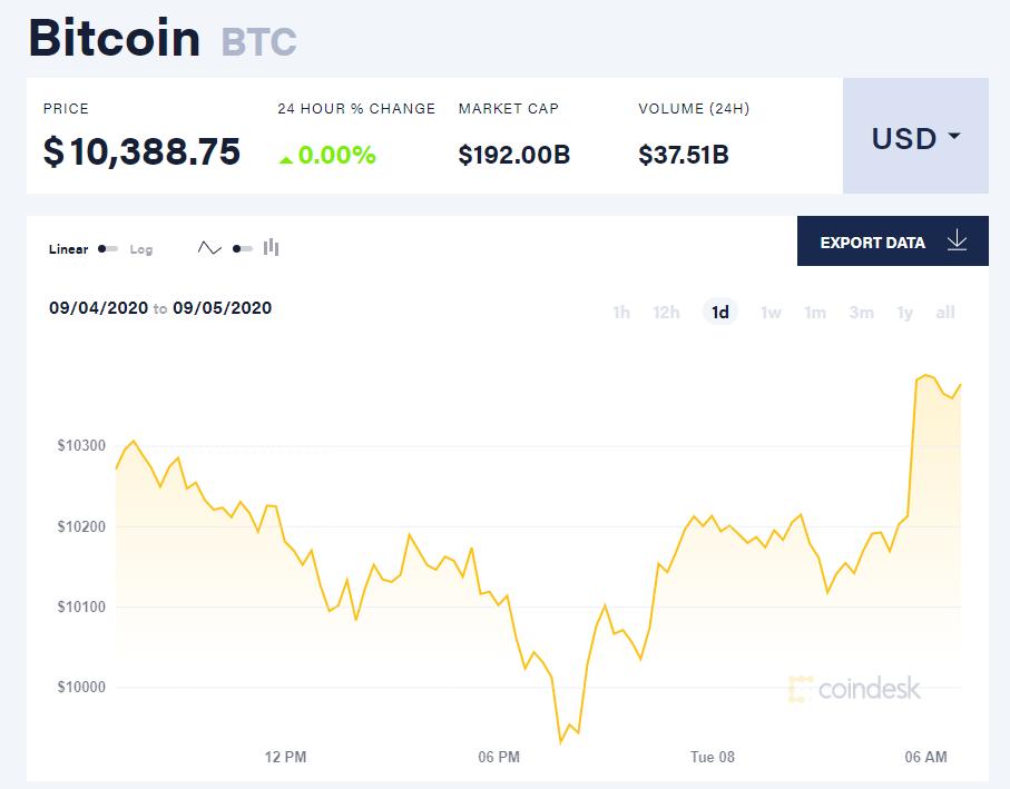 Chỉ số giá bitcoin hôm nay 8/9 (nguồn: CoinDesk)