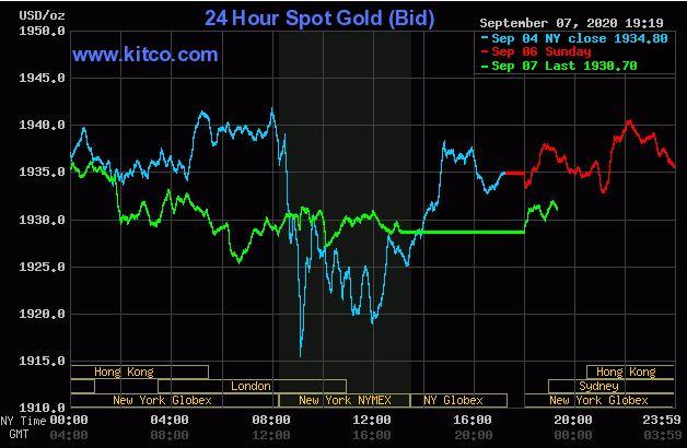 Giá vàng hôm nay 8/9: Tiếp tục giảm, khó có thể trở về ngưỡng kỉ lục 2.000 USD/ounce  - Ảnh 1.