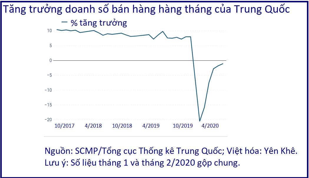 Dân Trung Quốc dè sẻn, thị trường nội địa lấy đâu sức theo 'lưu thông kép' - Ảnh 2.