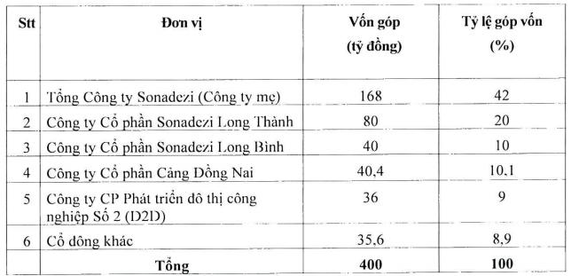 Sonadezi muốn tăng sở hữu tại Sonadezi Bình Thuận - Ảnh 2.