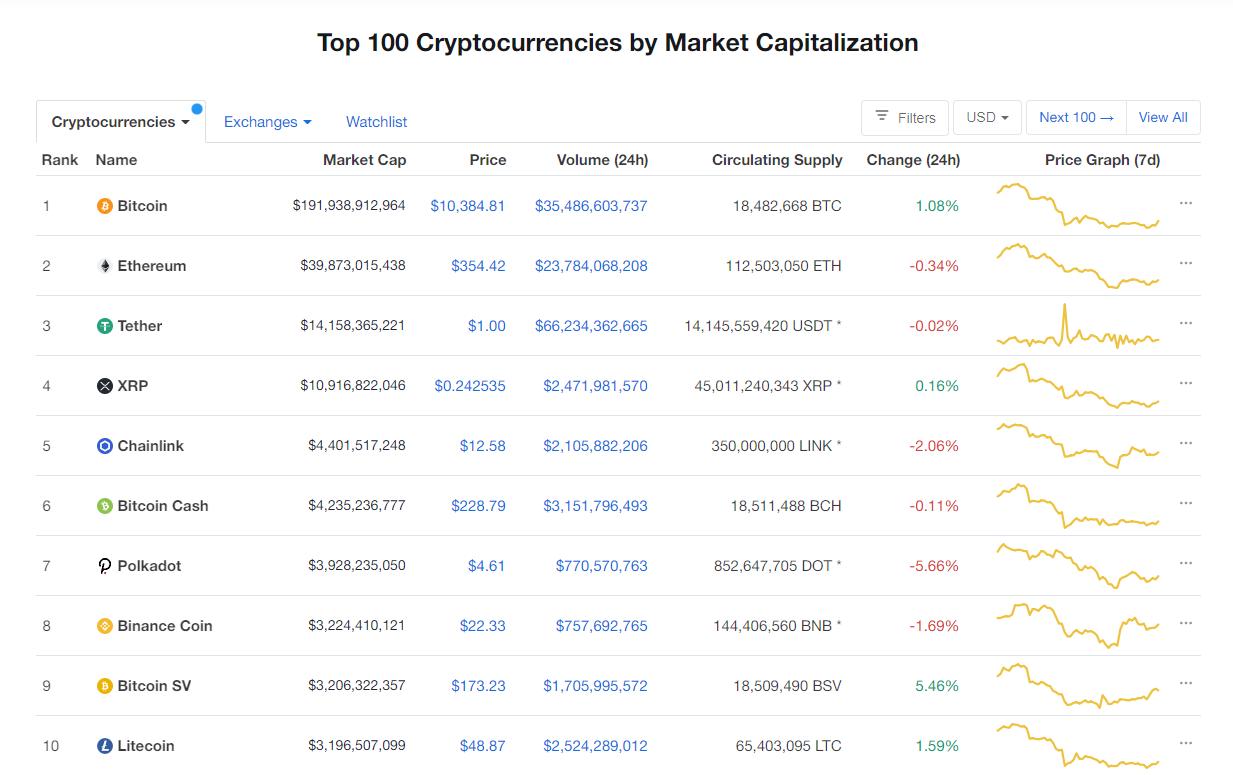 Nhóm 10 đồng tiền hàng đầu theo giá trị thị trường ngày 8/9 (nguồn: CoinMarketCap)