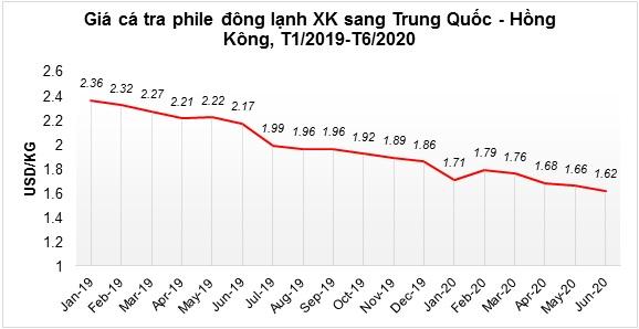 Xuất khẩu cá tra sang Trung Quốc vẫn còn diễn tiến chậm - Ảnh 1.