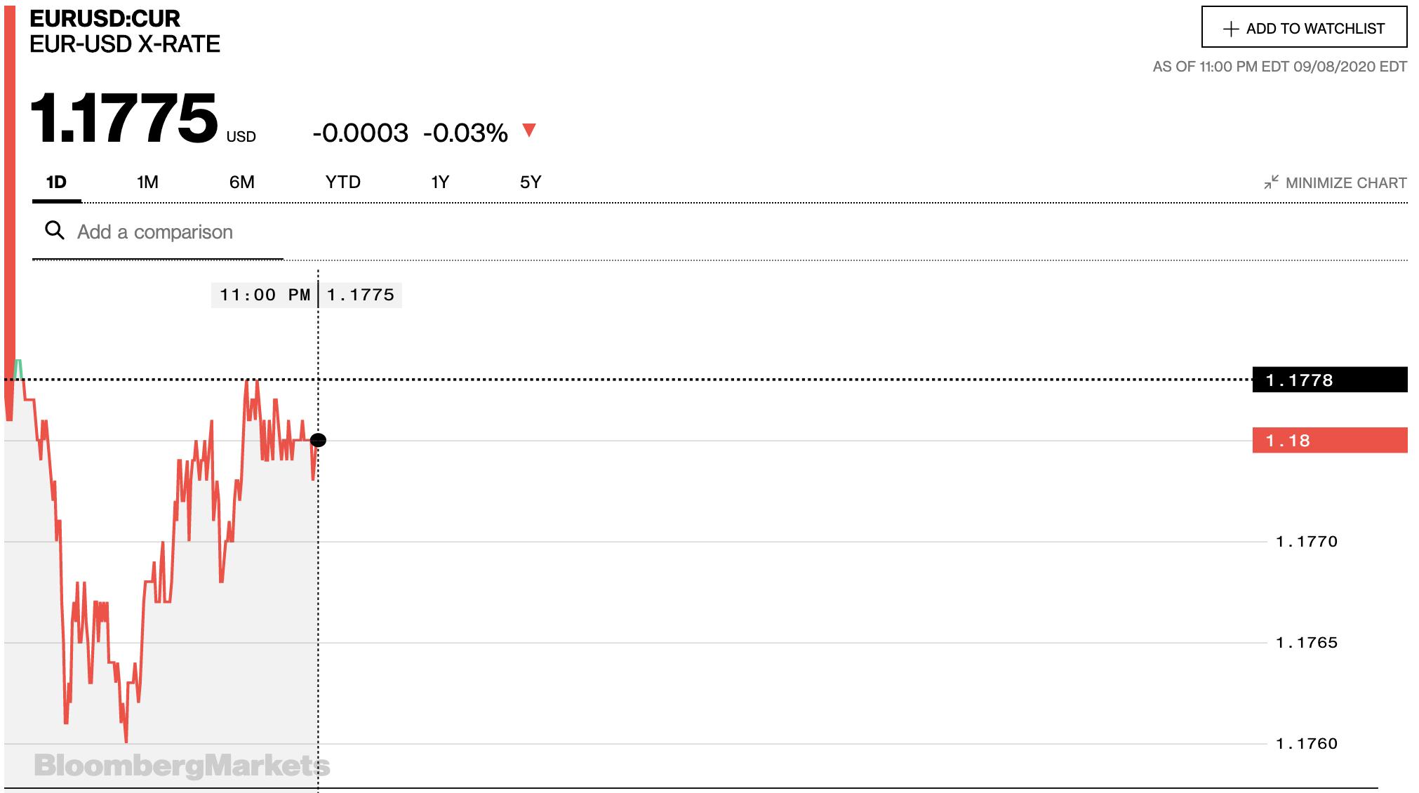 Tỷ giá euro hôm nay 9/9: Tiếp tục giảm tại hầu hết các ngân hàng và thị trường tự do - Ảnh 2.