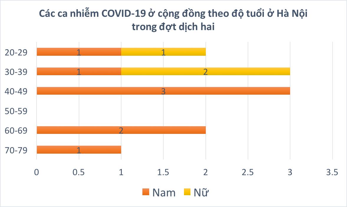 Hà Nội sẽ hết dịch nếu một tuần nữa không có ca nhiễm mới trong cộng đồng - Ảnh 7.