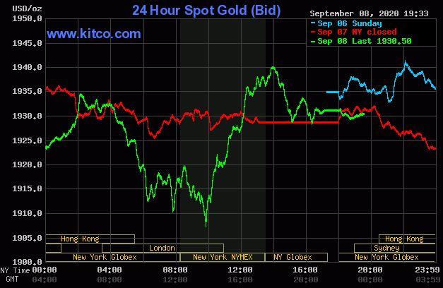 Giá vàng hôm nay 9/9: Tăng nhẹ khi chứng khoán Mỹ sụt giảm - Ảnh 1.