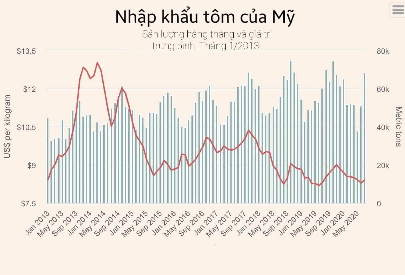 Nhập khẩu tôm của Mỹ tăng vọt - Ảnh 1.