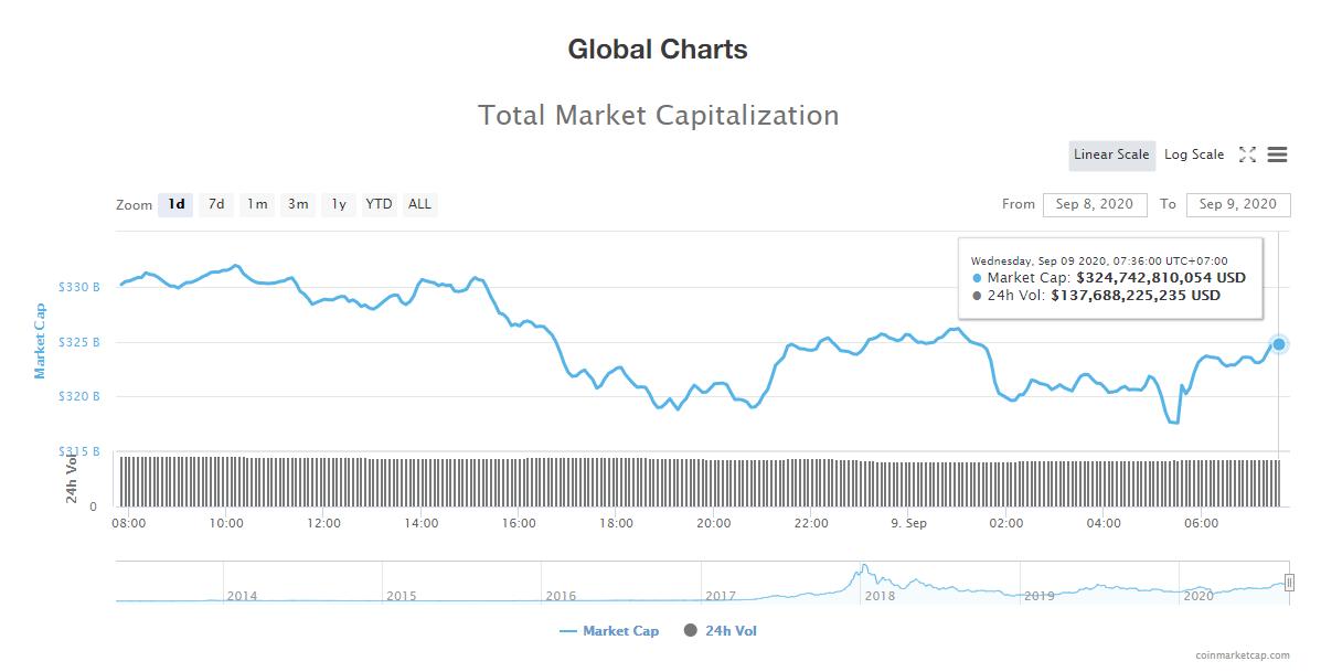 Tổng giá trị thị trường tiền kĩ thuật số và khối lượng giao dịch ngày 9/9 (nguồn: CoinTelegraph)