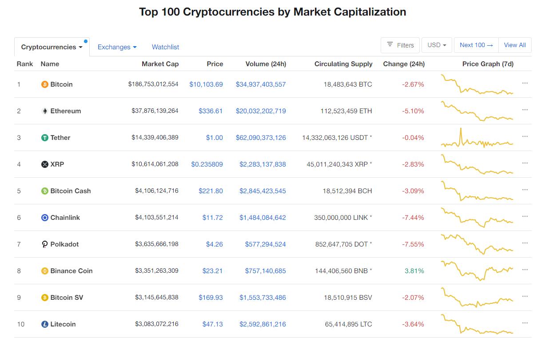 Nhóm 10 đồng tiền hàng đầu theo giá trị thị trường ngày 9/9 (nguồn: CoinMarketCap)