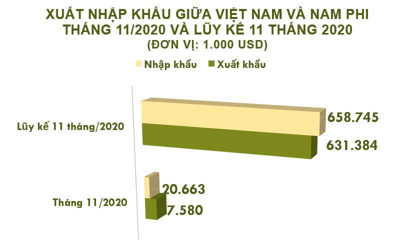 Xuất nhập khẩu Việt Nam và Nam Phi tháng 11/2020: Nhập khẩu kim loại thường khác tăng mạnh - Ảnh 2.
