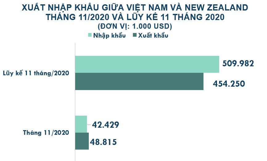 Xuất nhập khẩu Việt Nam và New Zealand tháng 11/2020: Nước ta nhập khẩu sữa các loại tăng 118% - Ảnh 2.