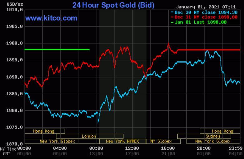 Dự báo giá vàng 2/1: Giá vàng đang được kì vọng tiếp tục tăng? - Ảnh 2.