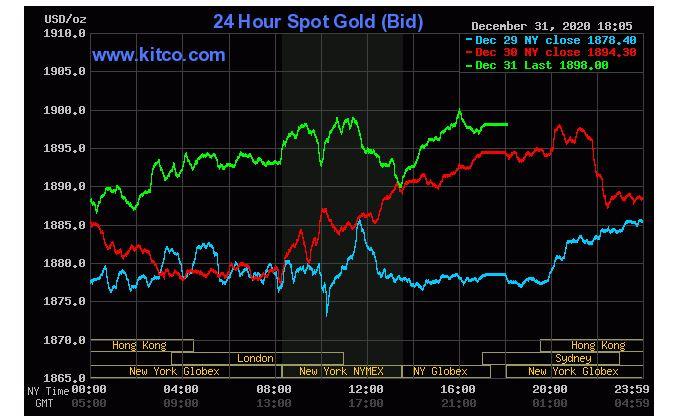 Giá vàng hôm nay 1/1: Vàng kết thúc năm 2020 đầy biến động - Ảnh 1.