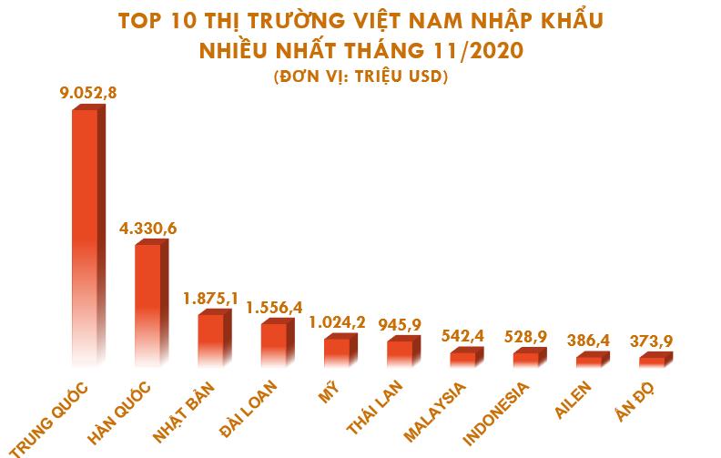 Top 10 nước, vùng lãnh thổ Việt Nam nhập khẩu hàng hóa nhiều nhất tháng 11/2020 - Ảnh 1.