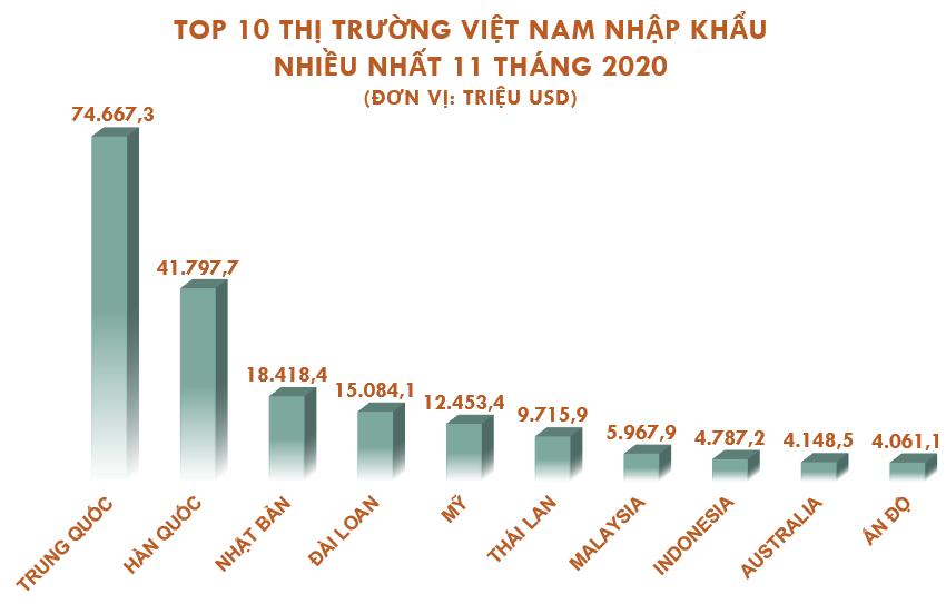 Top 10 nước, vùng lãnh thổ Việt Nam nhập khẩu hàng hóa nhiều nhất tháng 11/2020 - Ảnh 2.
