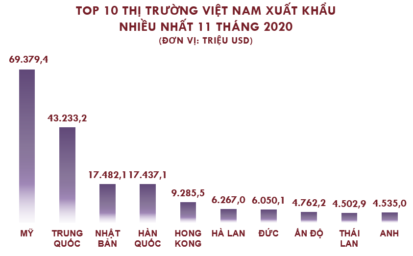 Top 10 nước, vùng lãnh thổ Việt Nam xuất khẩu hàng hóa nhiều nhất tháng 11/2020 - Ảnh 3.
