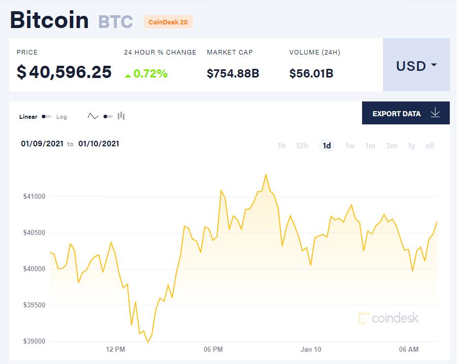 Chỉ số giá bitcoin hôm nay 10/1/21. (Nguồn: CoinDesk).