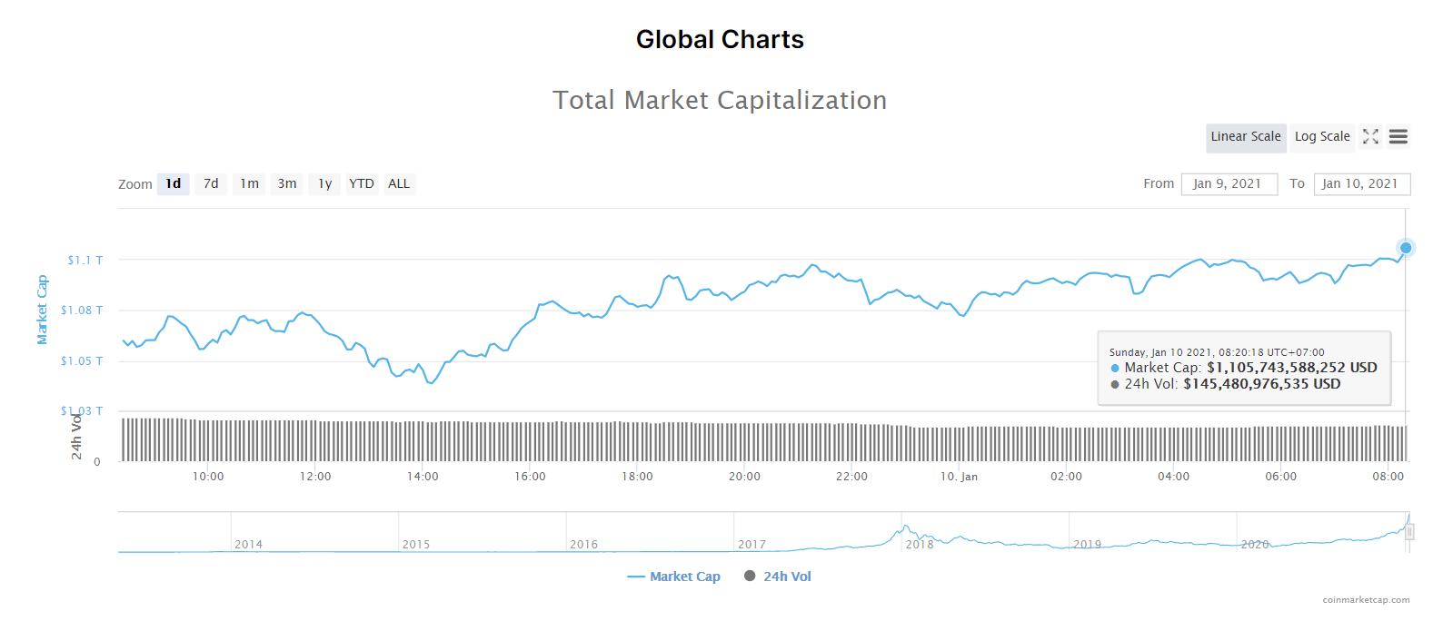 Tổng giá trị thị trường tiền kĩ thuật số và khối lượng giao dịch ngày 10/1/21. (Nguồn: CoinMarketCap).