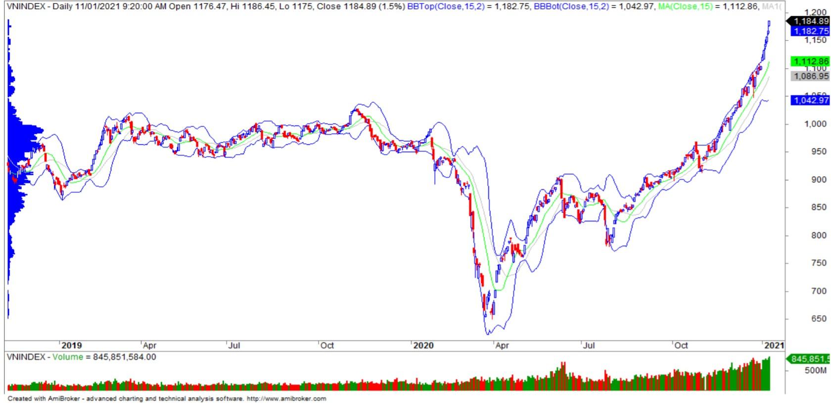 Nhận định thị trường chứng khoán ngày 12/1: Hướng đến vùng đỉnh lịch sử 1.200 - 1.220 điểm - Ảnh 1.