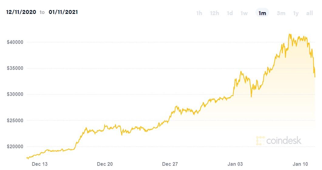 Thị trường tiền điện tử bị thổi bay gần 180 tỷ USD chỉ trong 24h - Ảnh 2.