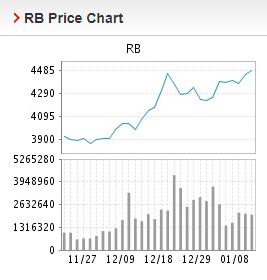 Giá thép xây dựng hôm nay 11/1: Điều chỉnh giảm trong giao dịch đầu tuần - Ảnh 2.