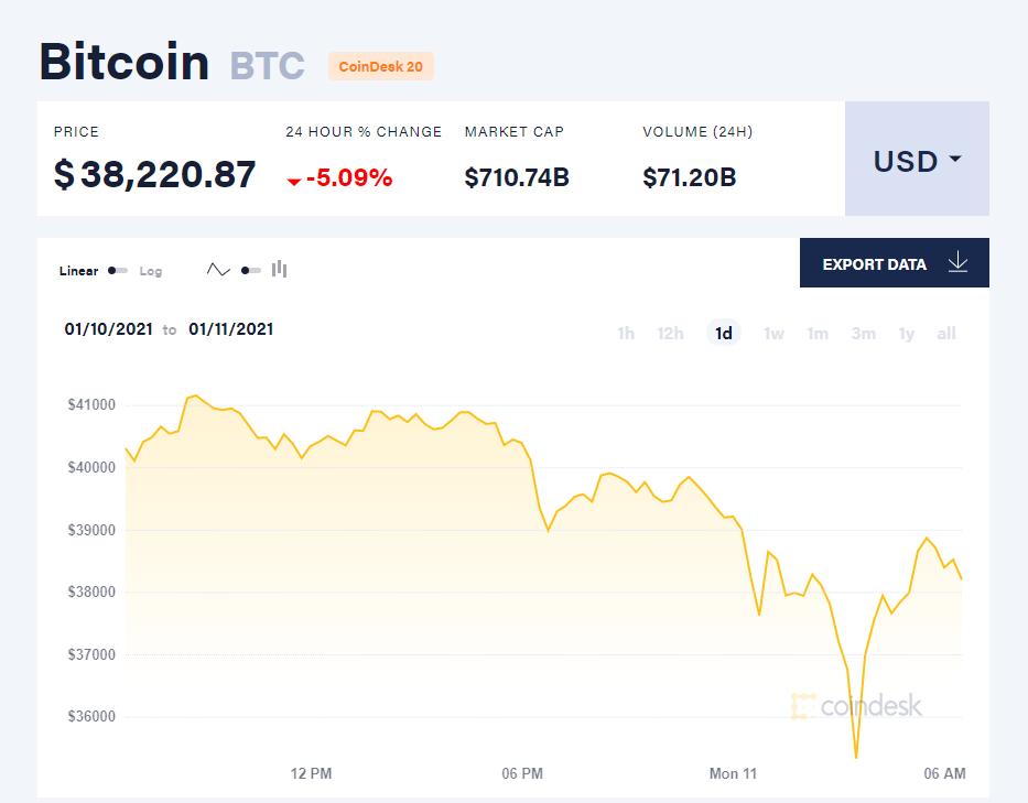Chỉ số giá bitcoin hôm nay 11/1/21. (Nguồn: CoinDesk).