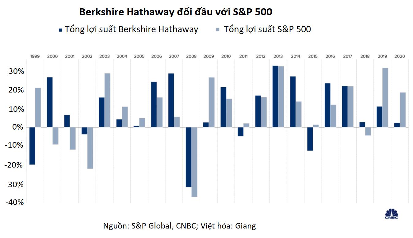 Thất bại của Warren Buffett trong cuộc chiến với S&P 500 nói gì về chứng khoán Mỹ? - Ảnh 2.