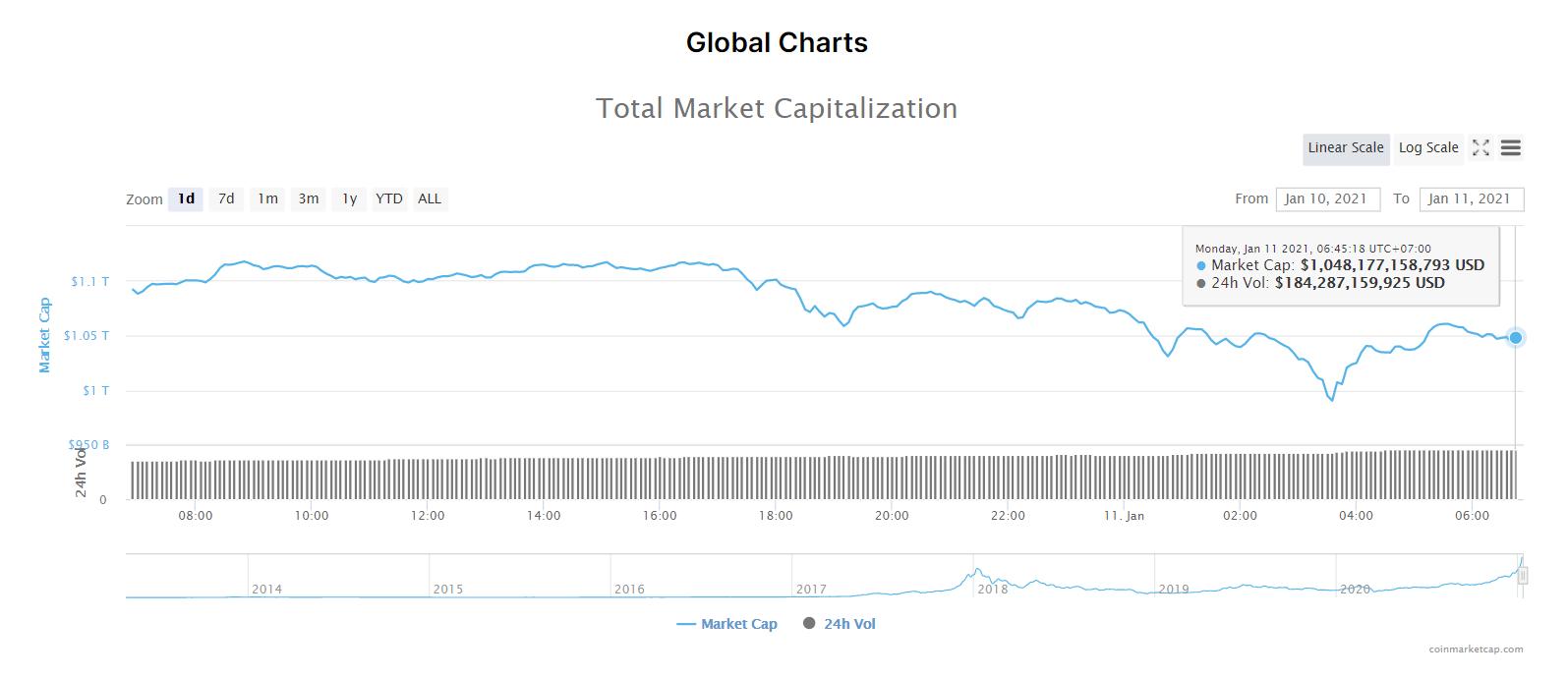 Tổng giá trị thị trường tiền kĩ thuật số và khối lượng giao dịch ngày 11/1/21. (Nguồn: CoinMarketCap).