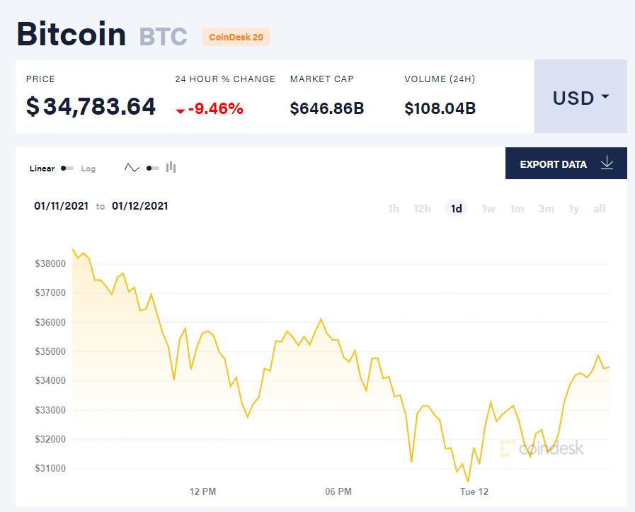 Chỉ số giá bitcoin hôm nay 12/1/21. (Nguồn: CoinDesk).