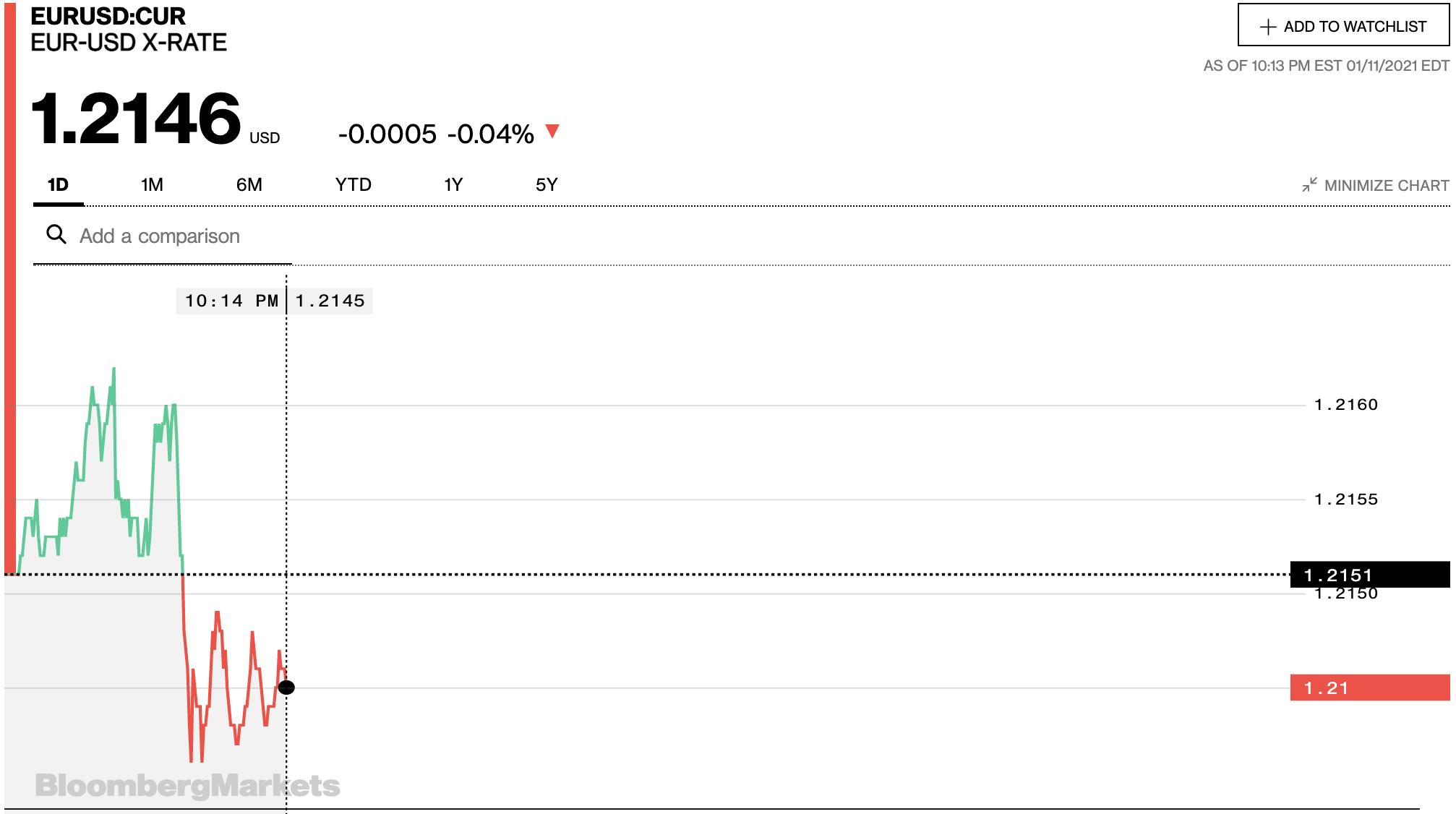 Tỷ giá euro hôm nay 12/1: Tiếp tục giảm đồng loạt tại các ngân hàng và thị trường chợ đen - Ảnh 2.
