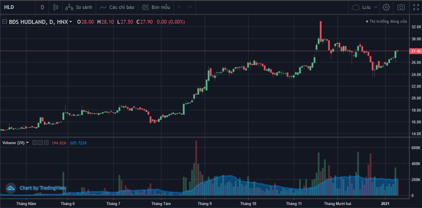 Cổ phiếu tâm điểm ngày 13/1: SAB, STK, HLD - Ảnh 2.